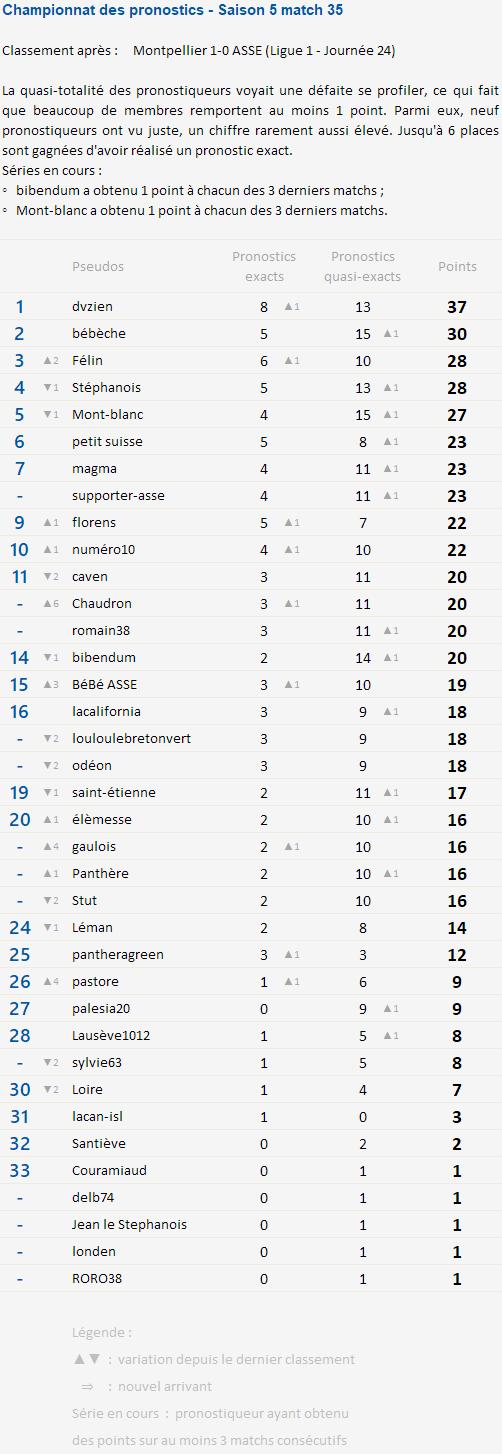 Championnat des pronostics après la 24e journée Champi93