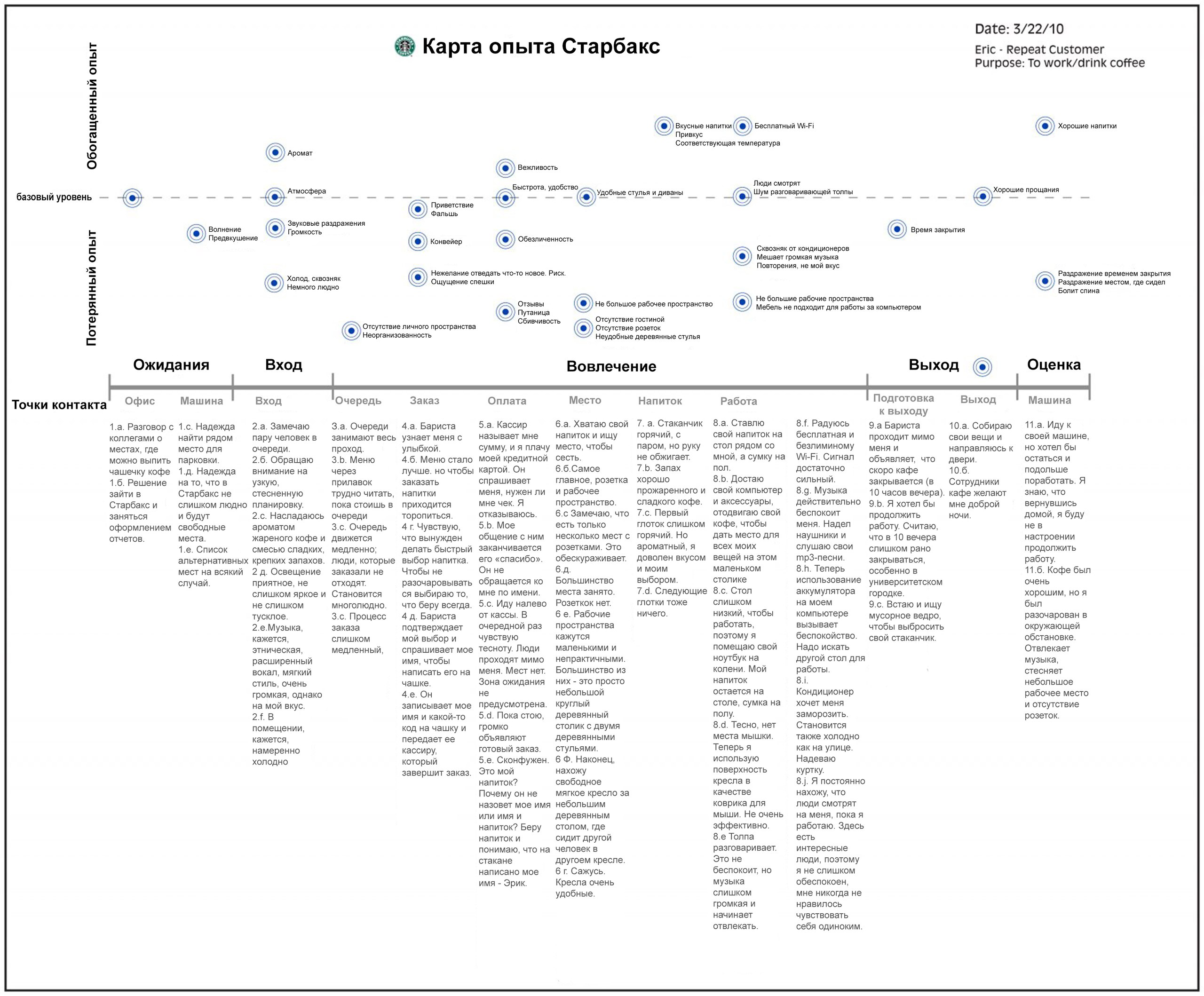 Карта опыта кофейни Старбакс (русский перевод) Aa_oa_10
