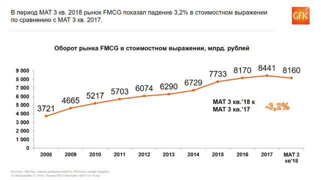 Проблемы роста на FMCG рынке в России Gfk_ru11