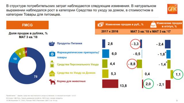 Проблемы роста на FMCG рынке в России Gfk_ru12