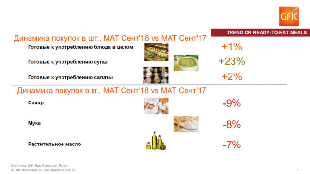 Проблемы роста на FMCG рынке в России Gfk_ru13