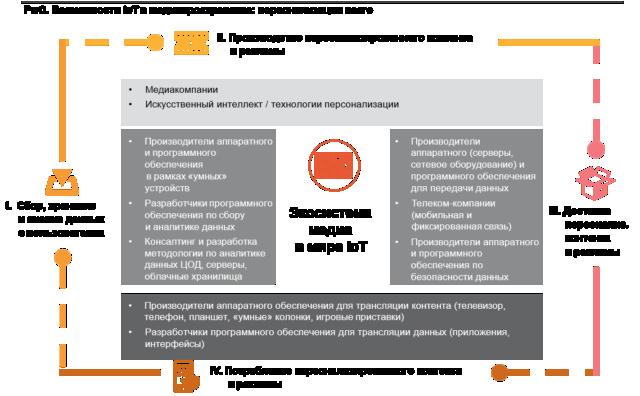 Развитие Интернета вещей в российской медиаиндустрии Pictur10