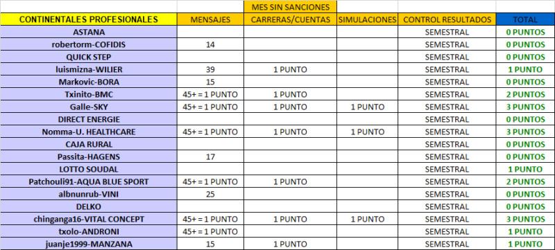 CLASIFICACIÓN CARNET MANAGER 2018 Mayo_c11