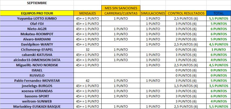 CLASIFICACIÓN CARNET MANAGER 2018 Septie13