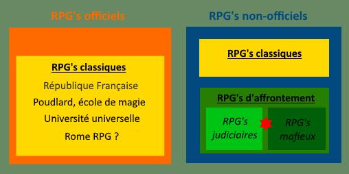 Kézako : Les différents types de RPG ? Resume11