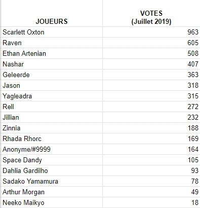 Votes du mois Juille10