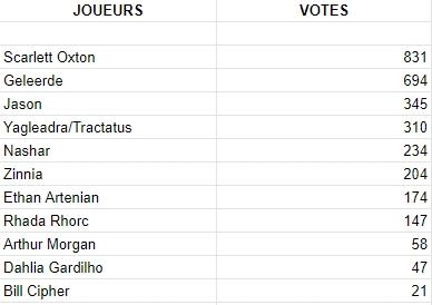 Votes du mois Vote_d10