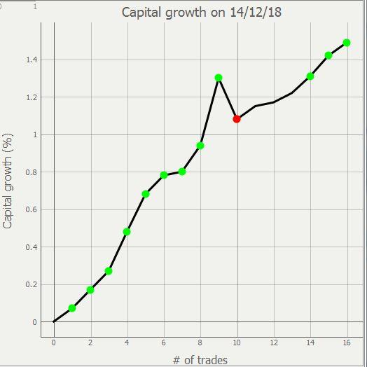 Vendredi 14/12/2018  (file trading des amis de trading options CFD ) - Page 5 Trade175