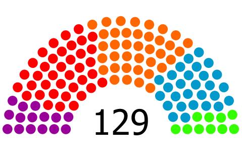 [El País] ENCUESTA | Sondeos de cara a las próximas elecciones autonómicas y forales. Encues22