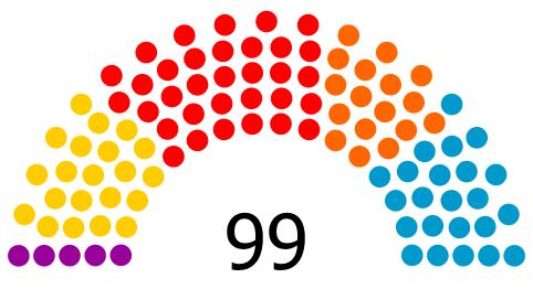 [El País] ENCUESTA | Sondeos de cara a las próximas elecciones autonómicas y forales. Encues25