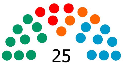 [El País] ENCUESTA | Sondeos de cara a las próximas elecciones autonómicas y forales. Encues30