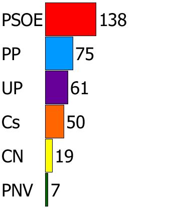 [El País] ENCUESTA | El PSOE se dispara. Votos11