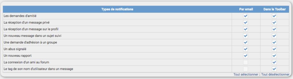 je ne reçois plus les alertes emails et les notifications de mon forum Notif12