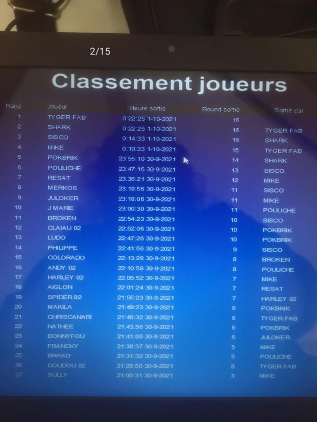Classement 1ère période 2021-2022 Tourno28