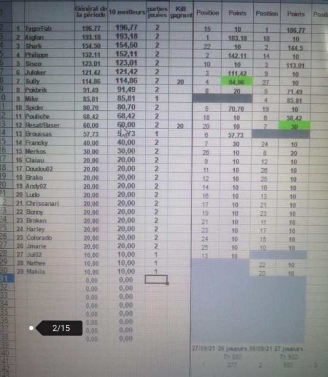 Classement 1ère période 2021-2022 Tourno29