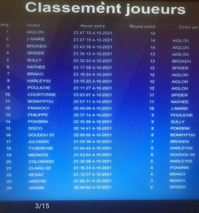 Classement 1ère période 2021-2022 Tourno31