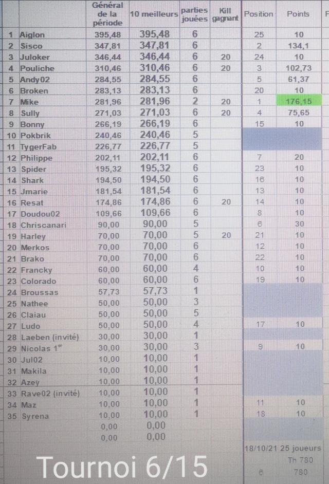 Classement 1ère période 2021-2022 Tourno37