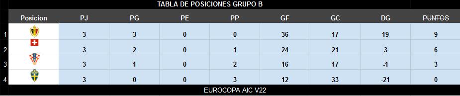 Horarios CUARTOS Y SEMIFINAL EUROCOPA + RESUMEN Tabla_11