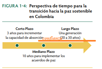 El proceso de construcción de Paz en Colombia: una mirada más allá de las negociación. La_paz10
