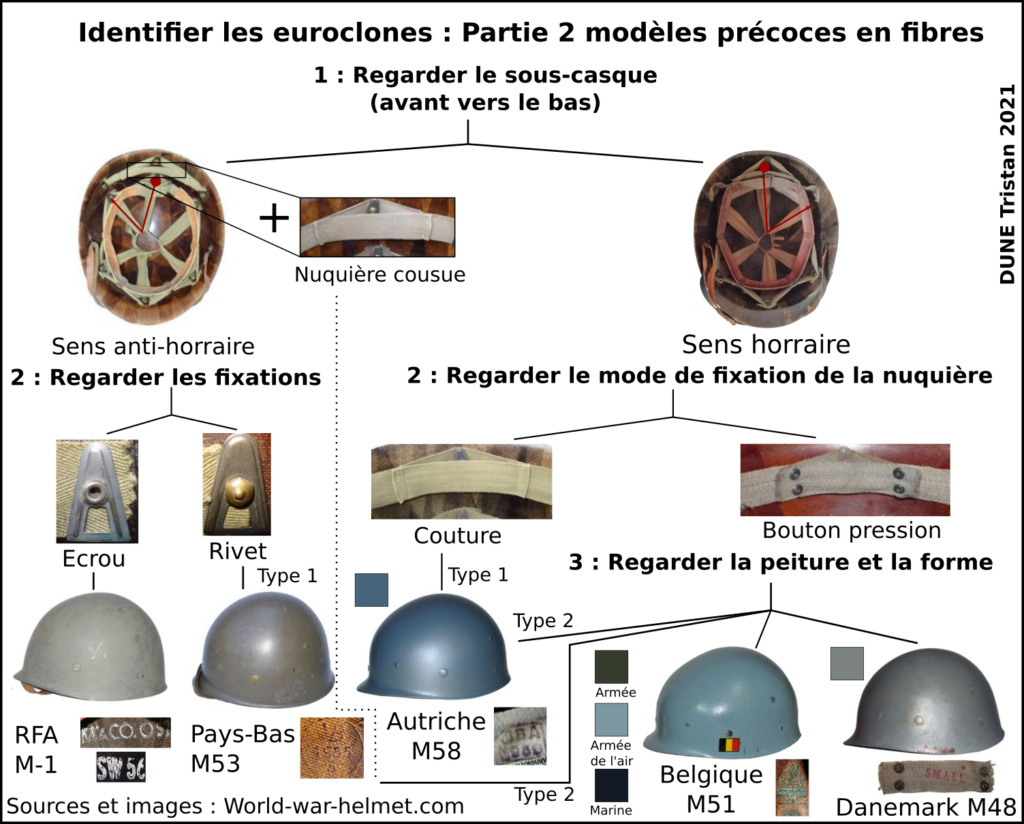 Identifier les clones du casque M1  Identi10