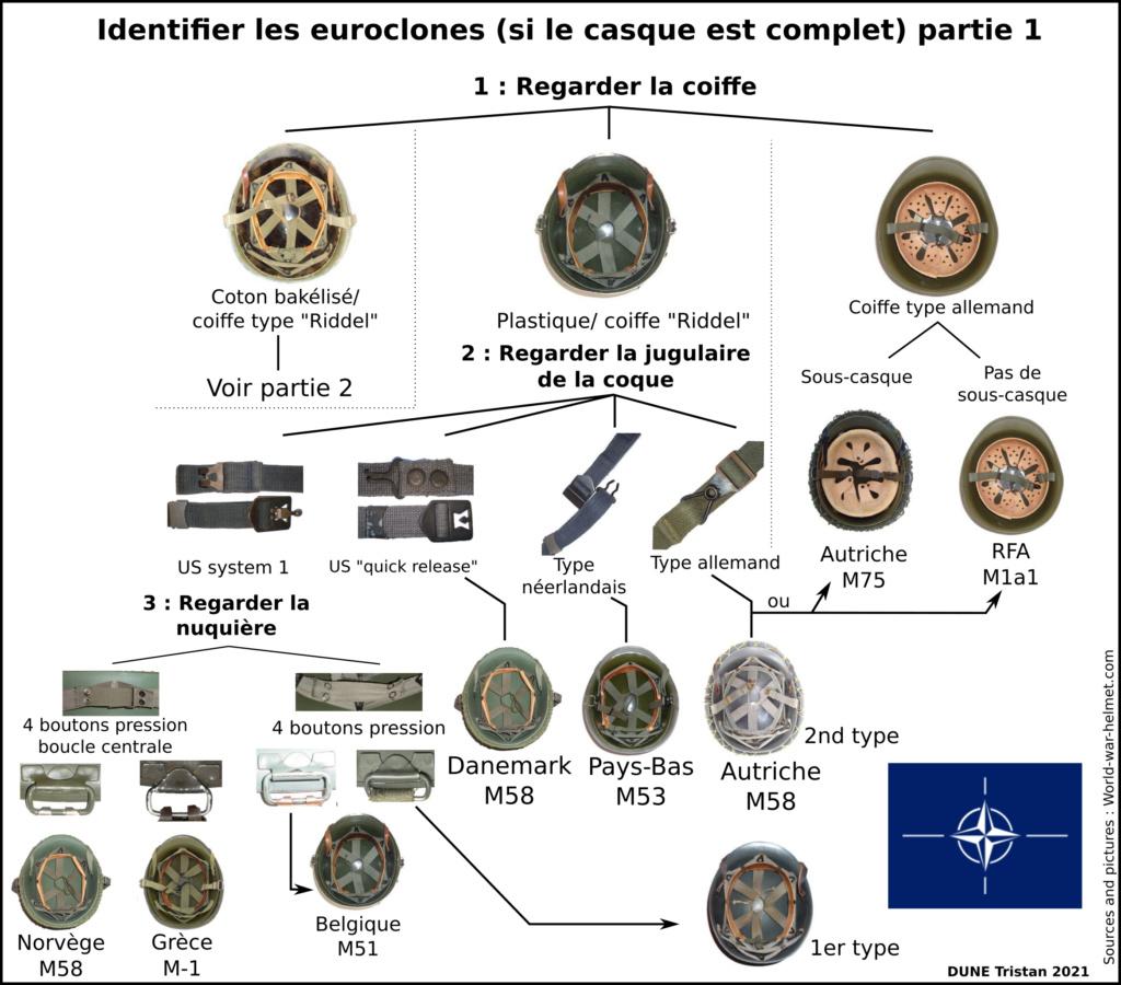 Identifier les clones du casque M1  Identi11