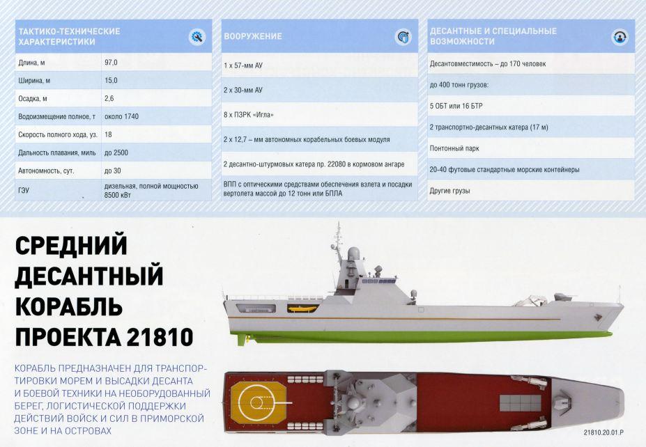 IMDS St Petersburg 2021 - Page 2 Projec11