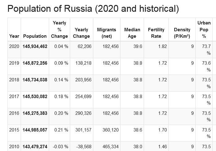 Russian population - Page 35 Rupop-10