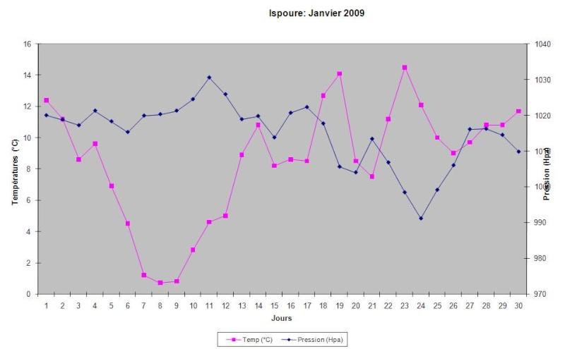Mois de Janvier 2009 Graphi10