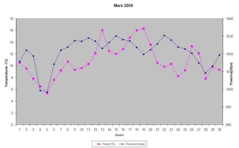 Mois de Mars 2009 Graphi13