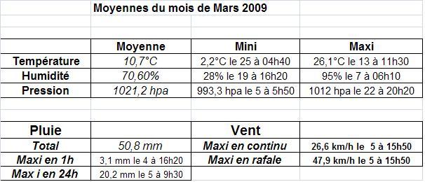 Mois de Mars 2009 Graphi14