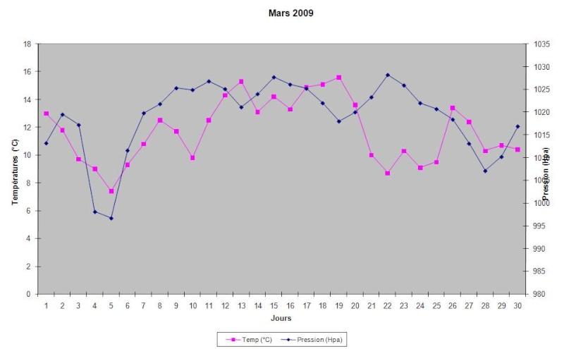 Mois de Mars 2009 Graphi15