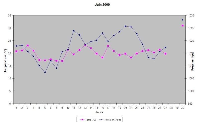 Mois de Juin 2009 Graphi20