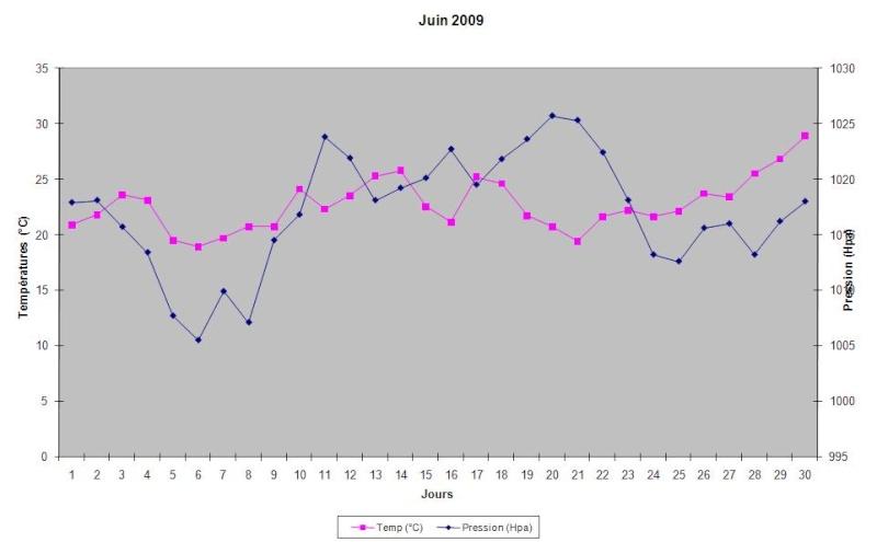 Mois de Juin 2009 Graphi21