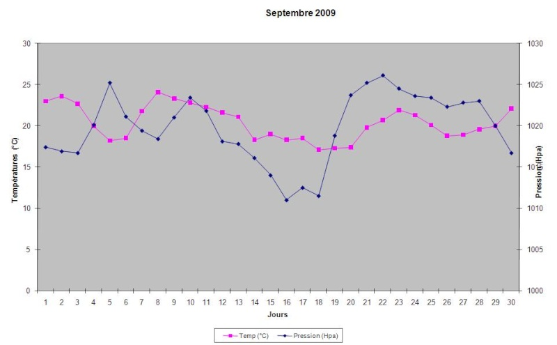 Mois de Septembre 2009 Graphi26