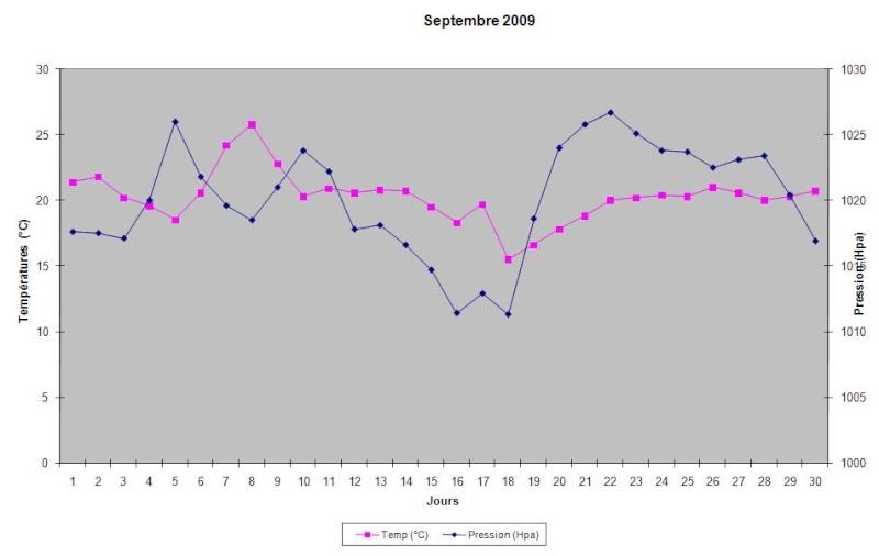 Mois de Septembre 2009 Graphi27