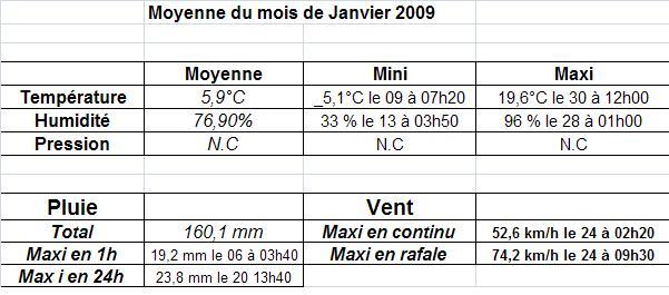 Mois de Janvier 2009 Moyenn10