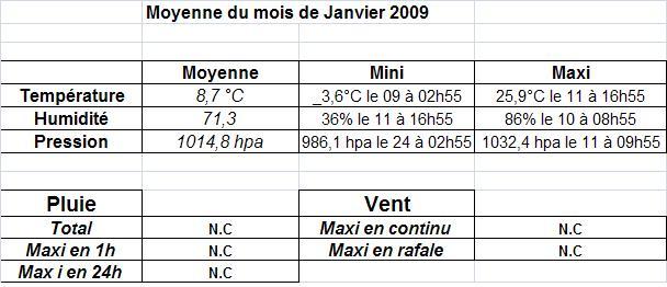 Mois de Janvier 2009 Moyenn11