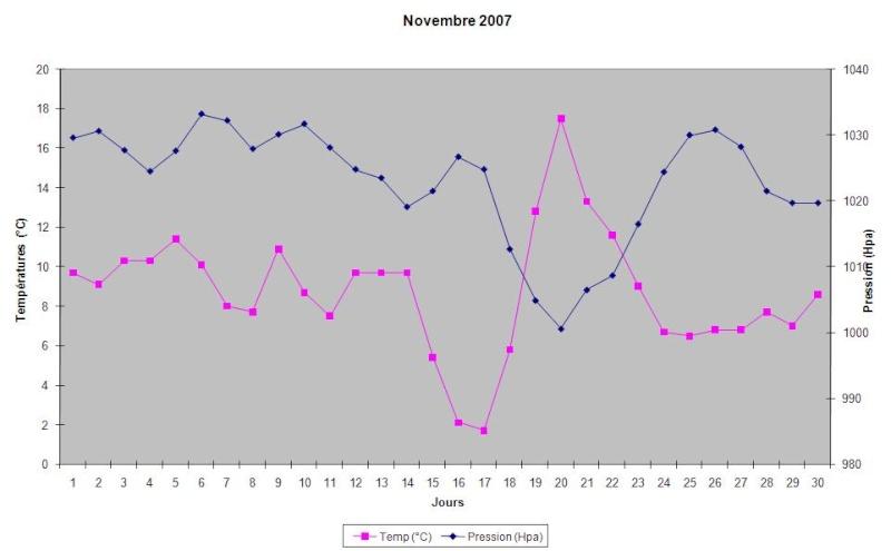 Mois de Novembre 2007 Novemb10