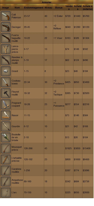 Armurerie - Marchandises et tarifs Niveau11