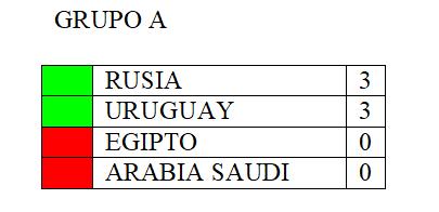 CLASIFICACIÓN PROVISIONAL GRUPO A JORNADA 1 Clasif11