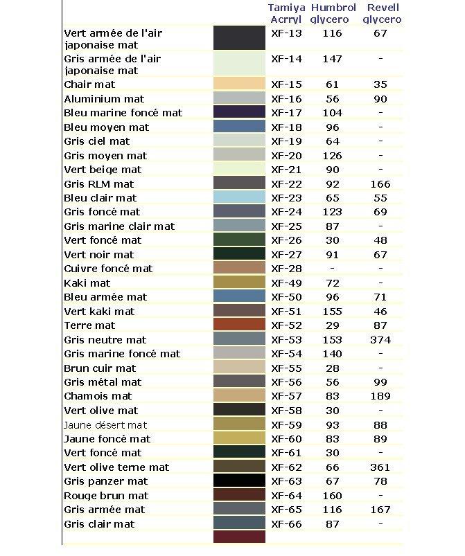 Nuanciers et différents tableaux de correspondance Peintu13