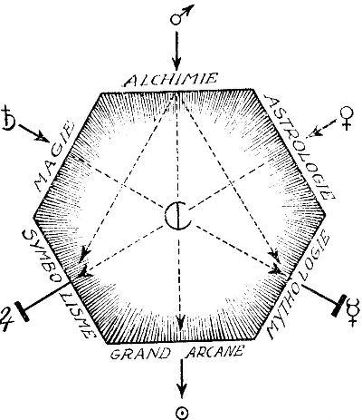 La haute science, son approche selon Piobb Pentag10