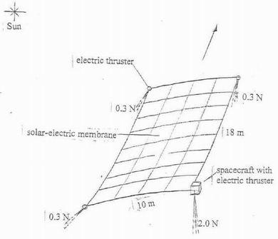 Membrane solaire photoélectrique pour rejoindre Pluton Resize13