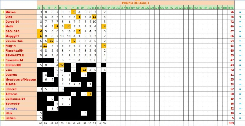 Classements des pronostiqueurs L1 2009/2010 - Page 2 Classl24