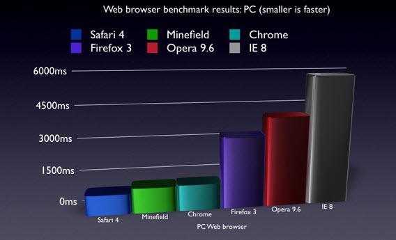 Safari 4, dai test risulta il browser più veloce in assoluto Test10