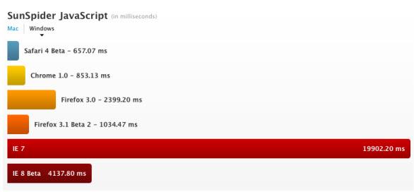 Safari 4, dai test risulta il browser più veloce in assoluto Test210