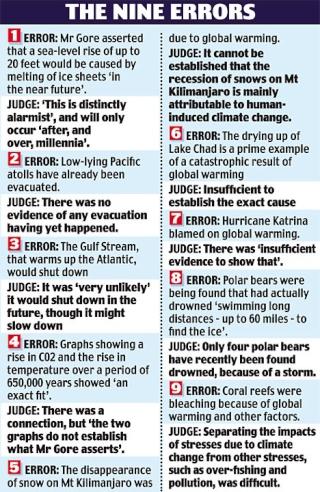Global Warming Nonsense 9error10
