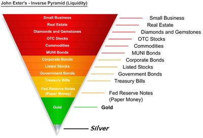 Stocks vs. Precious Metals vs. Bonds vs. Real Estate Aginvp10
