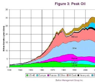 Peak Oil Nonsense Peak_o10