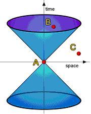 النسبية لاينشتاين D10